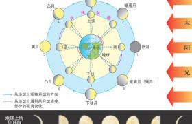天狗食日又食月,日食和月食是如何形成的?